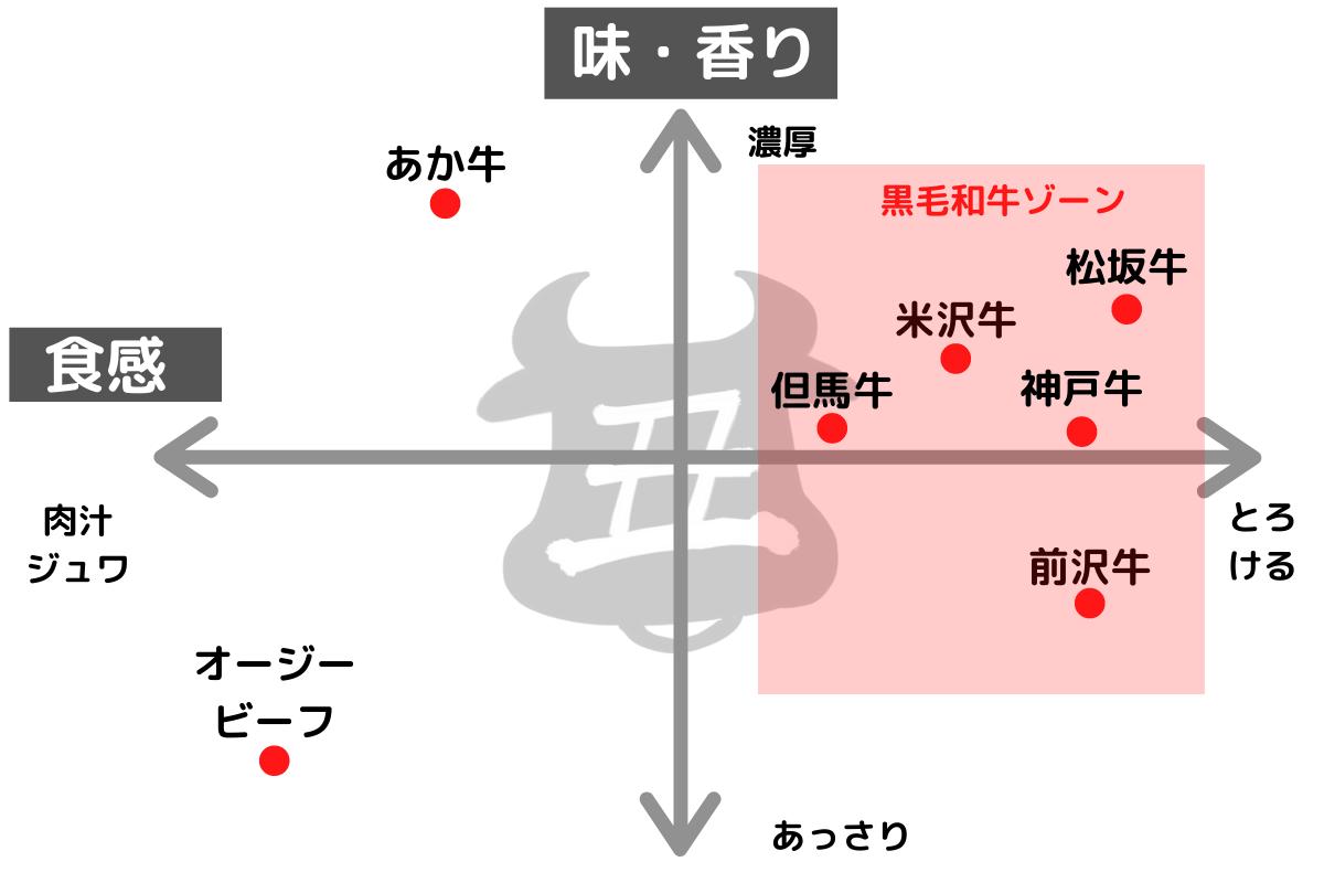 和牛ブランドの分類イメージ